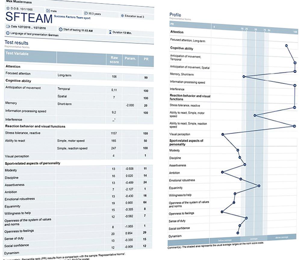 Vienna Test System SPORT – Μέτρηση Ψυχολογικών και Πνευματικών Ικανοτήτων σε Αθλητές και Ομάδες